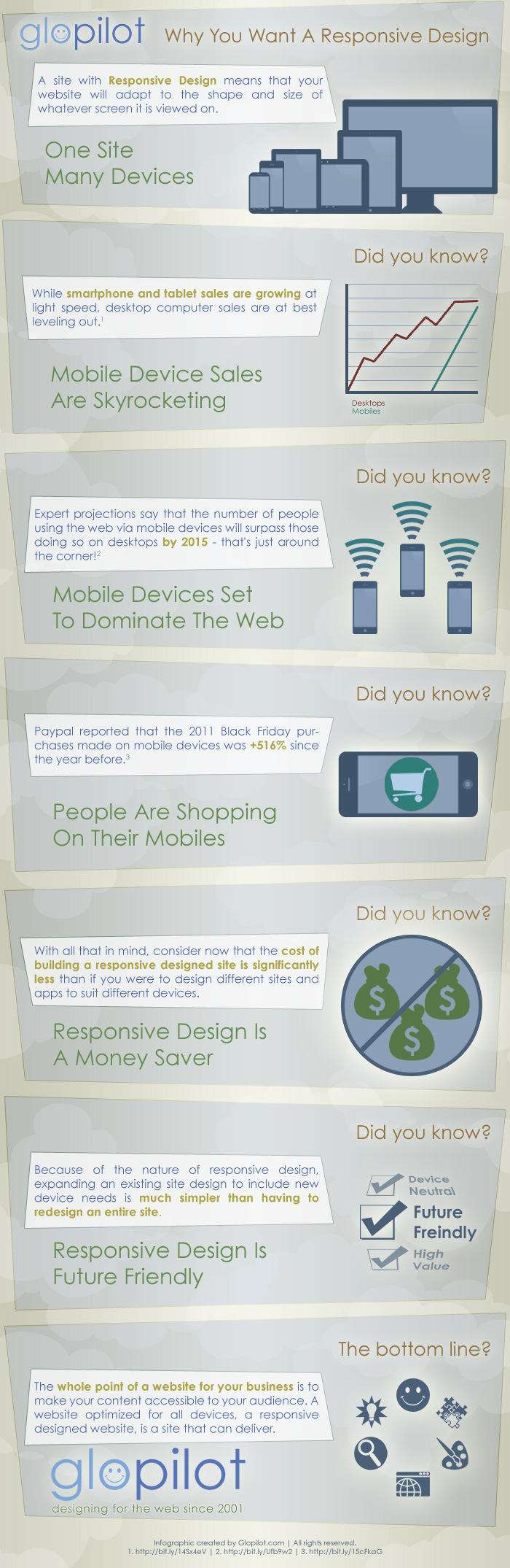 A Responsive Design is future friendly and less expensive than the alternatives.